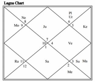 HOROSCOPE ANALYSIS OF RAHUL GANDHI | THEVEDICHOROSCOPE COM