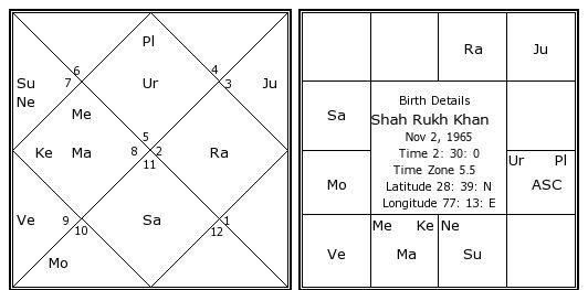 shahrukh khan horoscope analysis