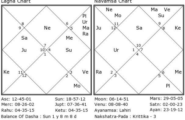 Yogakaraka Planets | THEVEDICHOROSCOPE COM