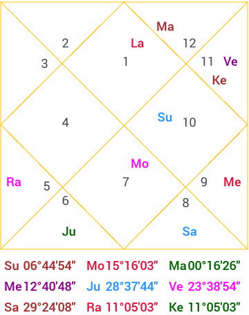 oath chart can give d hints on how Donald Trump tenure is going to be.