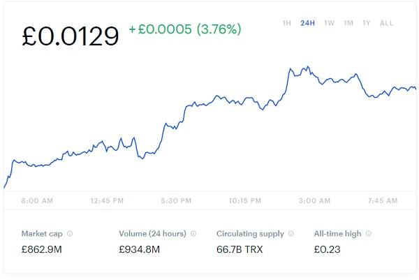 Tron Price Chart Snapshot