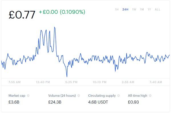 Tether Price Chart Snapshot