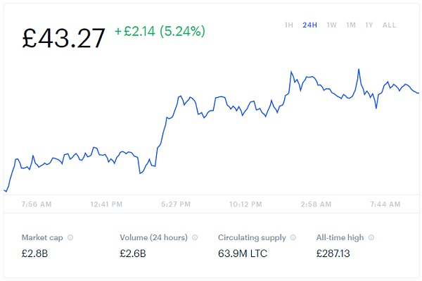 Litecoin Price Chart Snapshot