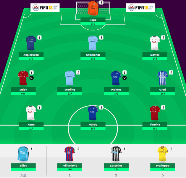FPL Team of the Season - Winning in FPL Without Making a Single Transfer