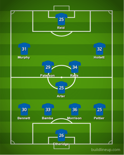 Cardiff 18 19 Lineupv4 - Starting XIs for the 2018/19 FPL Season (All 20 Lineups)