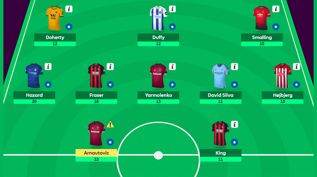 MyFPL, GW6: Watchlist Update and Mendy Replacements