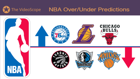 NBA 2019-20 Over/Under Win Total and Standings Predictions