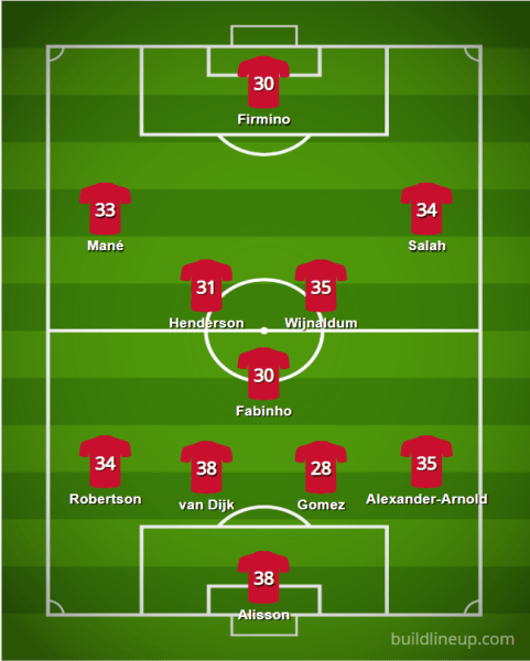 Liverpool 20 21 XI - Starting XIs for the 2020/21 FPL Season (All 20 PL Lineups)