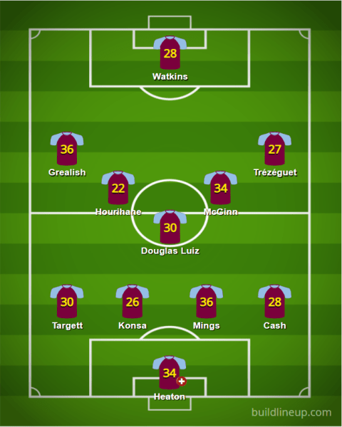 Aston Villa 20 21 XI v5 - Starting XIs for the 2020/21 FPL Season (All 20 PL Lineups)