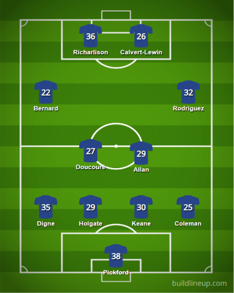 Everton 20 21 XI v2 - Starting XIs for the 2020/21 FPL Season (All 20 PL Lineups)