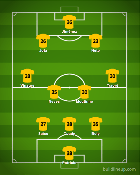 Wolverhampton 20 21 XI v5 - Starting XIs for the 2020/21 FPL Season (All 20 PL Lineups)