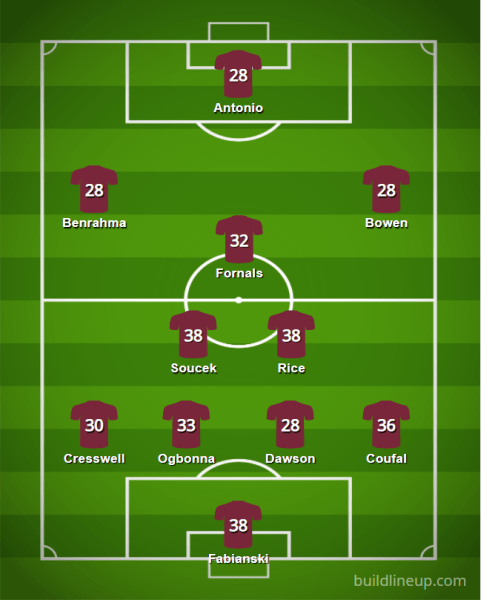 West Ham 2021 22 XI - Starting XIs for the 2021/22 FPL Season (All 20 PL Lineups)