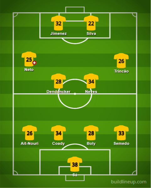 Wolverhampton 2021 22 XI v5 - Starting XIs for the 2021/22 FPL Season (All 20 PL Lineups)