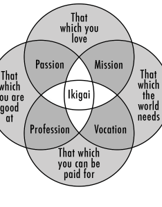 Graph also what is your ikigai the view inside me rh theviewinside