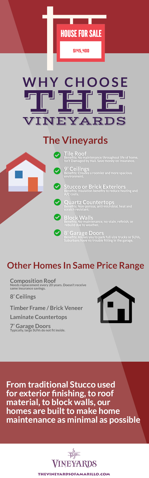 Infographic: Vineyards Homes vs. Other New Amarillo Homes in the Same Price Range