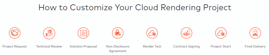 online cloud rendering pipeline