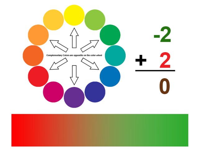 Color mixing as an equation