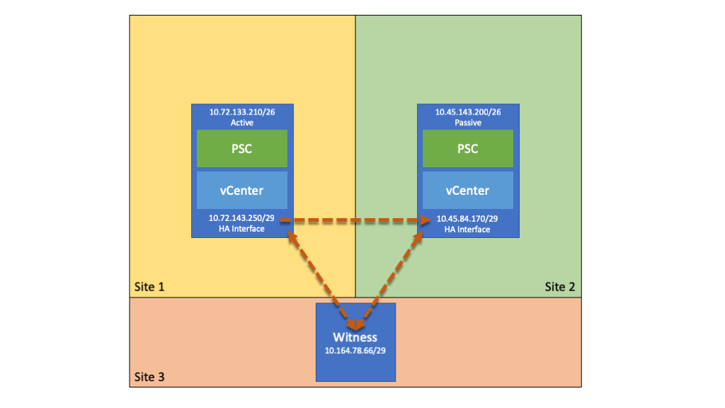 vCenter HA over Layer 3 Network: Step-by-Step Guide - The