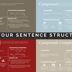 How To Diagram A Complex Sentence Volleyball Positions 6 2 The Four Ways Write Know Structures