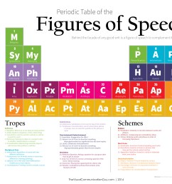 figures of speech official list the visual communication guy designing information to engage educate and inspire people [ 4500 x 3000 Pixel ]