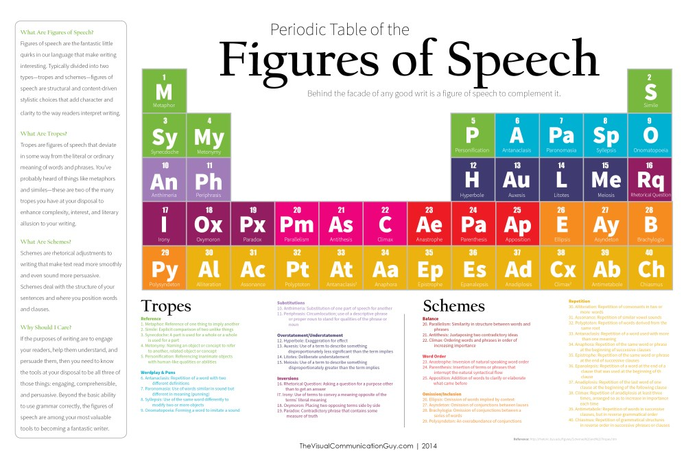 medium resolution of figures of speech official list the visual communication guy designing information to engage educate and inspire people