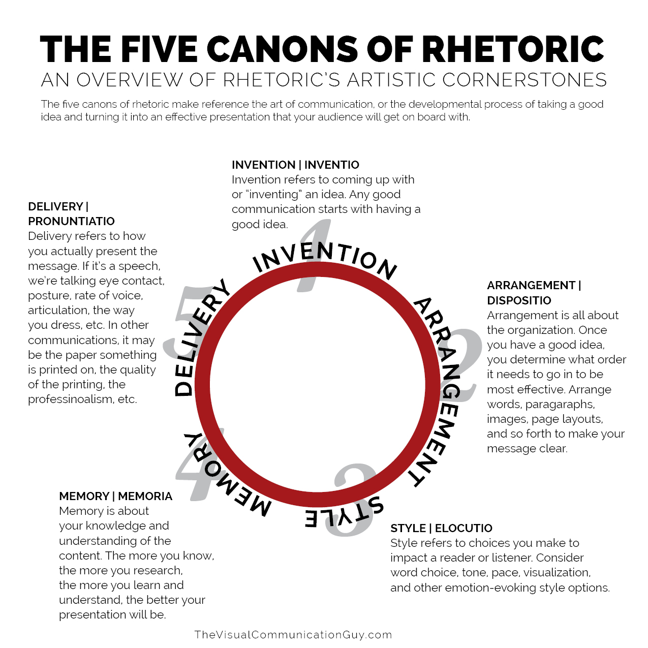 THE FIVE CANONS OF RHETORIC
