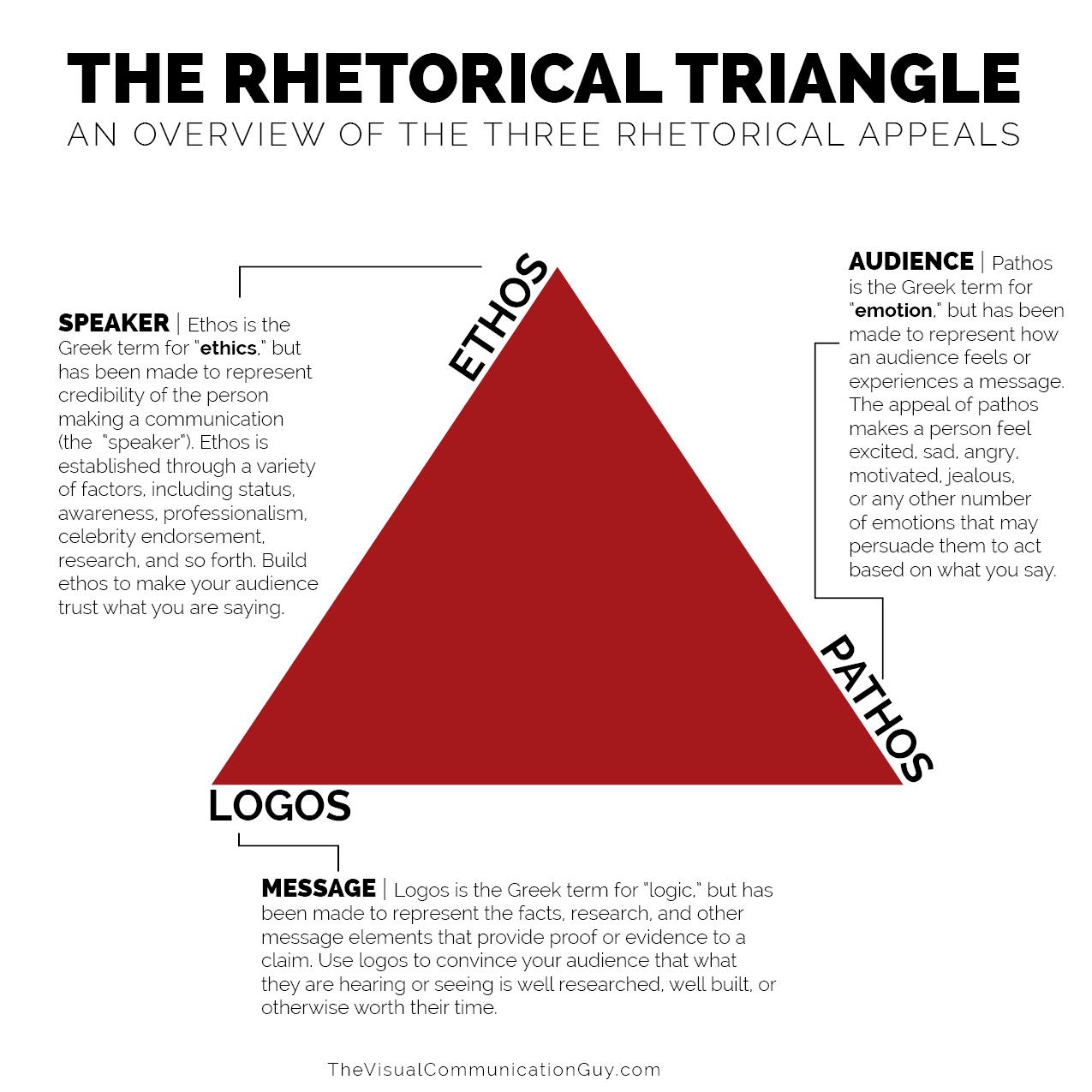 THE RHETORICAL APPEALS RHETORICAL TRIANGLE – The Visual
