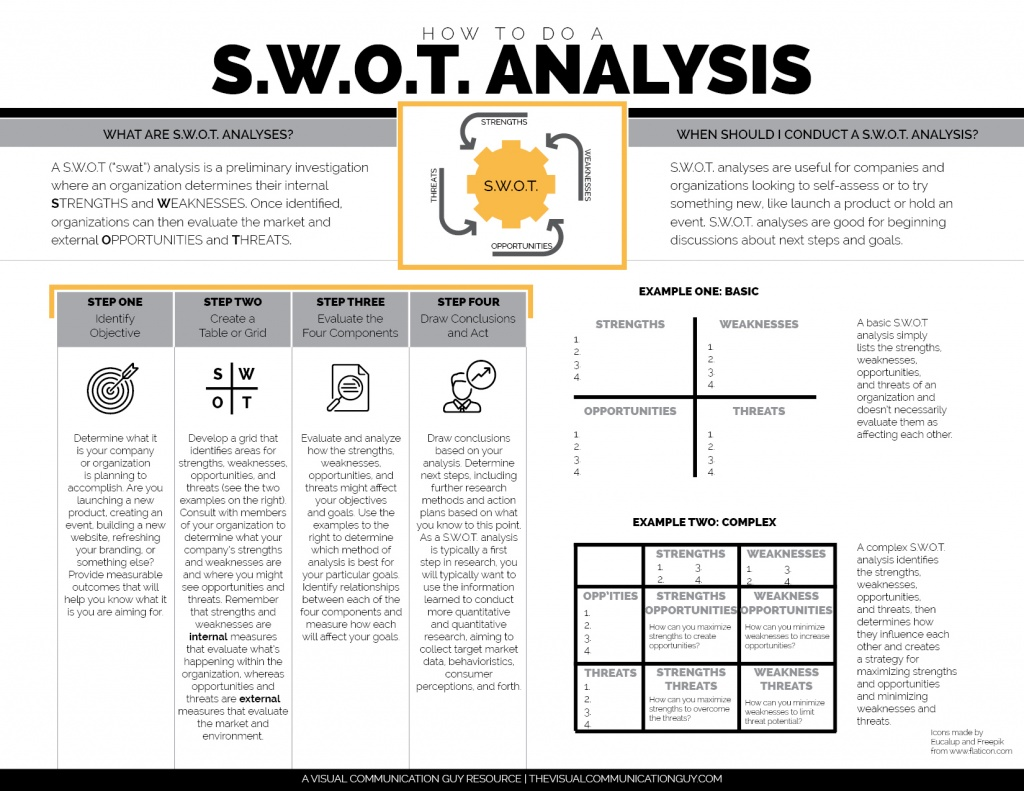 HOW TO DO A S.W.O.T. ANALYSIS