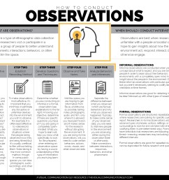 how to conduct observations for research the visual communication click on the diagram below to learn [ 1650 x 1275 Pixel ]