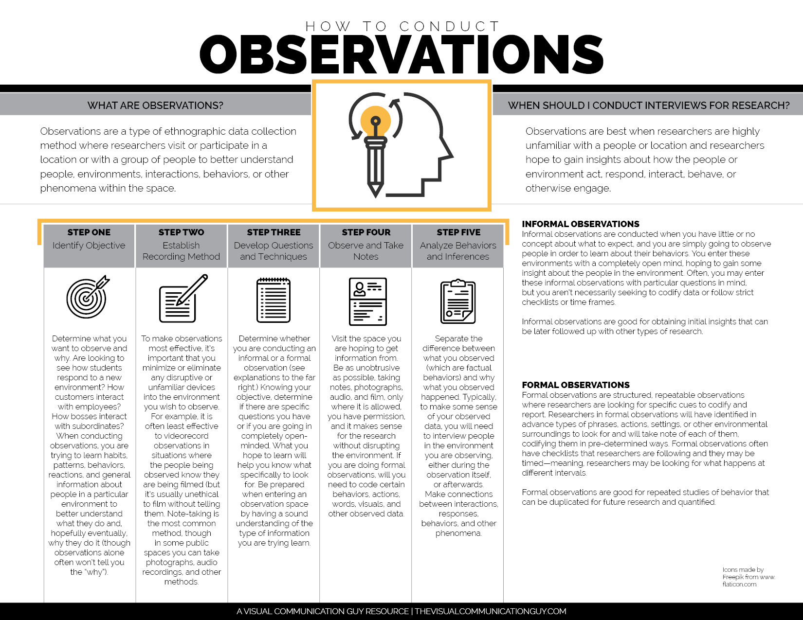 hight resolution of how to conduct observations for research the visual communication click on the diagram below to learn