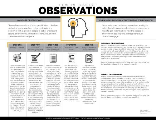 small resolution of how to conduct observations for research the visual communication click on the diagram below to learn