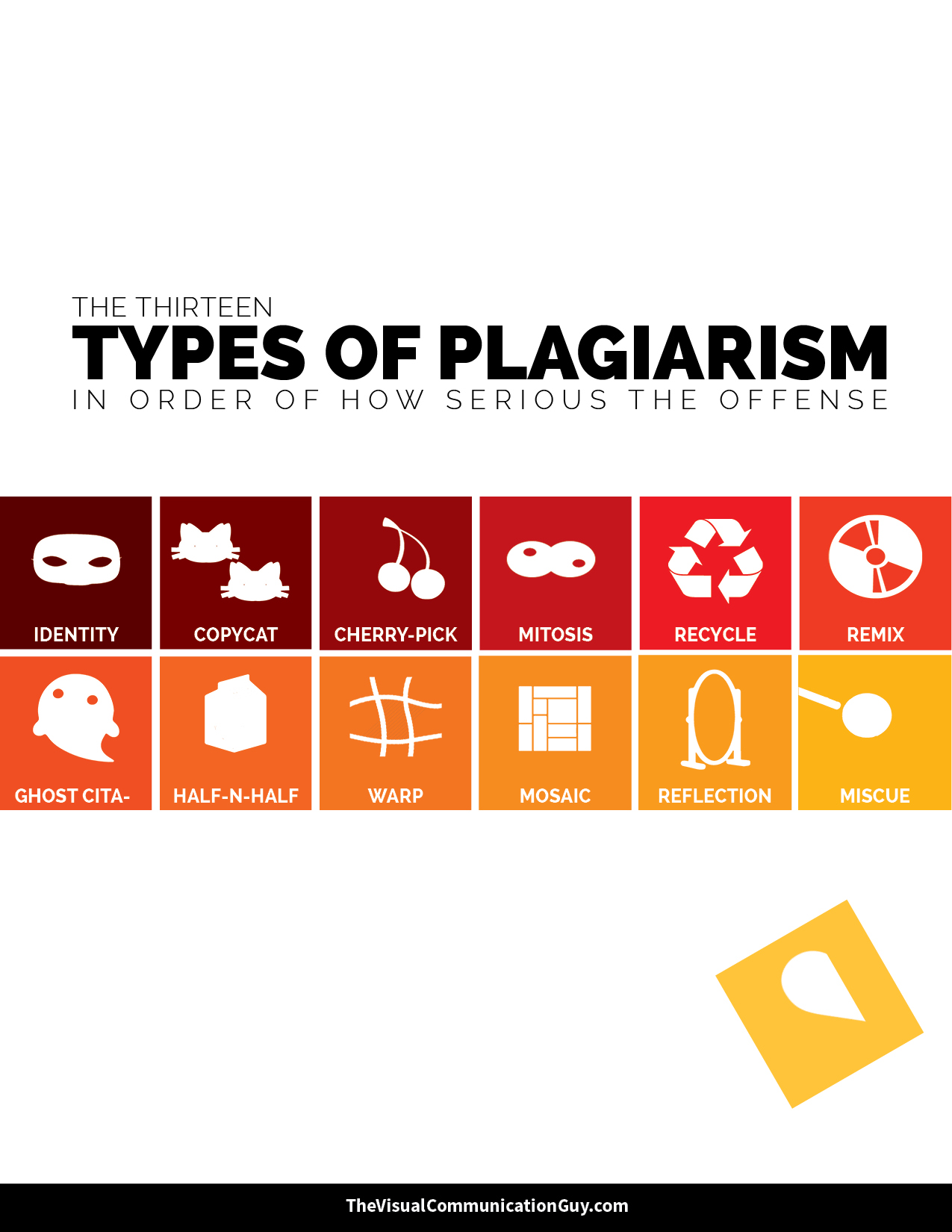 Thirteen Types Of Plagiarism Study Guide – The Visual
