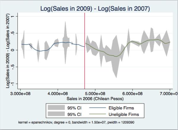 Log Sales Growth