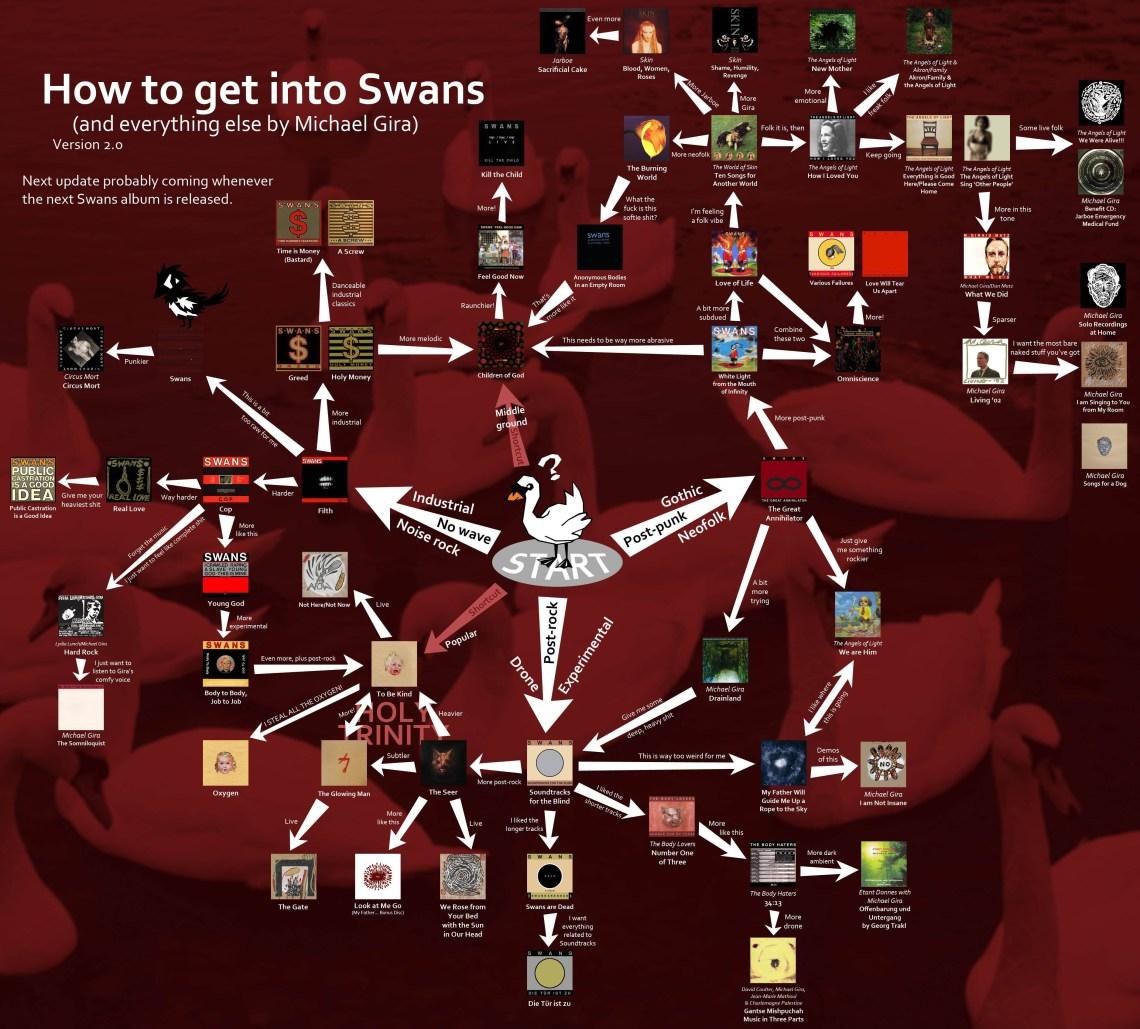 swans graph