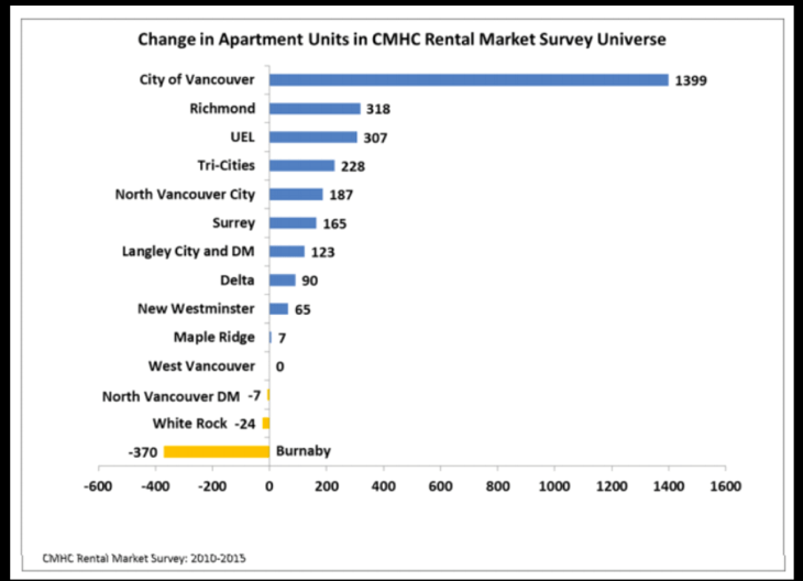 CMHC chart showing the rate of change in loss or gain of rental apartment units in Lower Mainland municipalities between 2010 and 2015