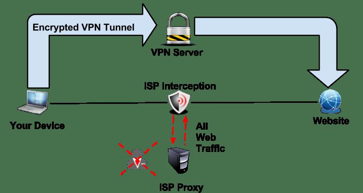 Transparent Proxy : Detect, Expose & Explain - The VPN Guru