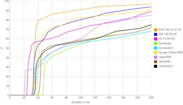 DNS Response Distribution Chart - Unlocator Peformance Review