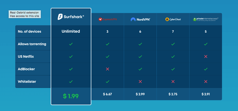 SurfShark Compared to Other VPN Providers