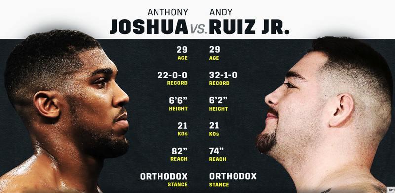 Joshua vs. Ruiz Stats