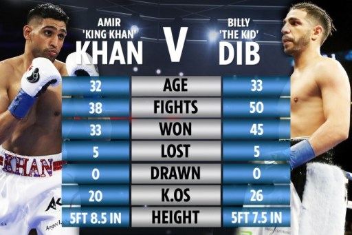 Khan vs Dib Stats