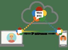 WebRTC Process