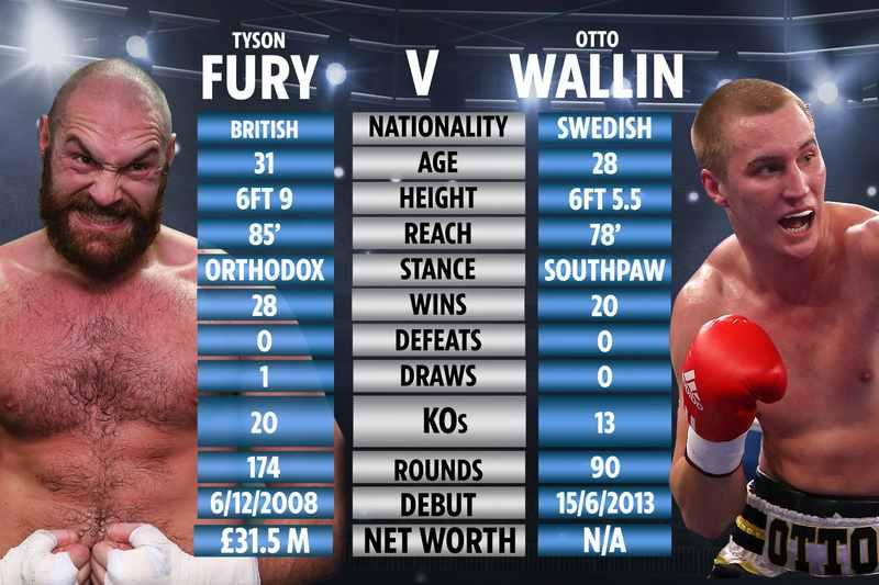 Fury vs Wallin Stats
