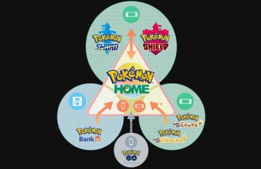 Pokemon Home Graph
