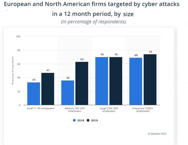 Cyber Attacks Europe