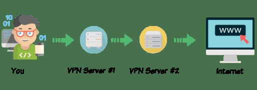 Fastest VPN Providers - Double VPN Process