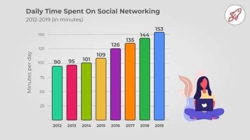 Social Media Time Spent