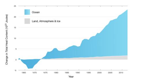 Blue=Ocean Heat Absorbtion (measured in Joules of energy)