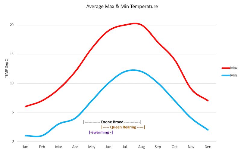 Chart 1: Temperature and Behaviour