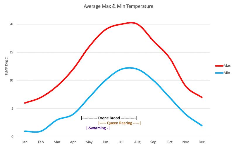 Chart 1: Temperature and Behaviour