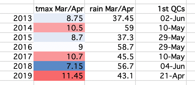 Spring Weather vs Swarm Cell Dates